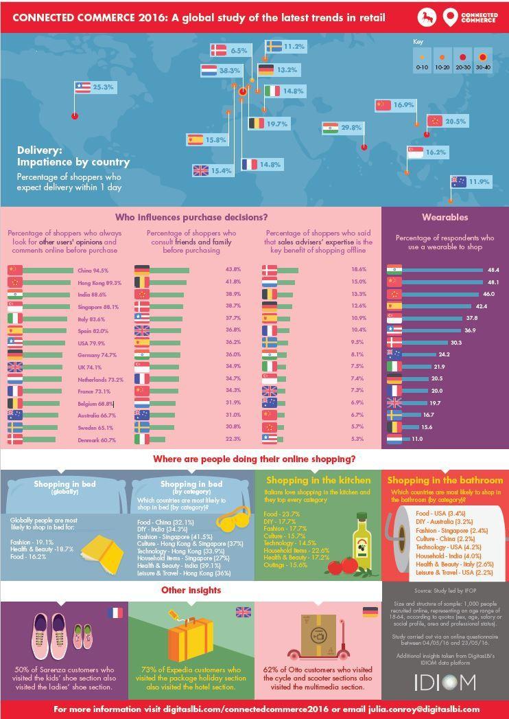 DigitasLBi: Connected Commerce 2016 Studie zeigt die neuesten globalen…