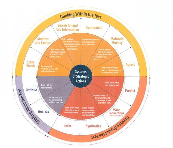 fountas and pinnell continuum chart - Google Search | Coaching