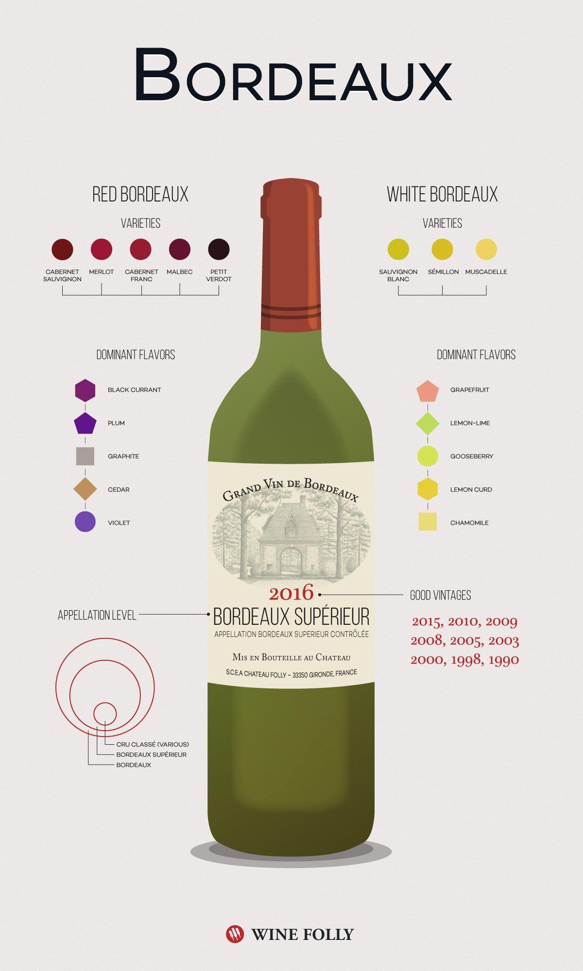 Bordeaux Wine 101 The Wines And The Region Med Billeder Vin Madlavning Drik