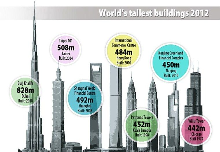 Life on Earth as in Heaven  Top    the tallest building in the