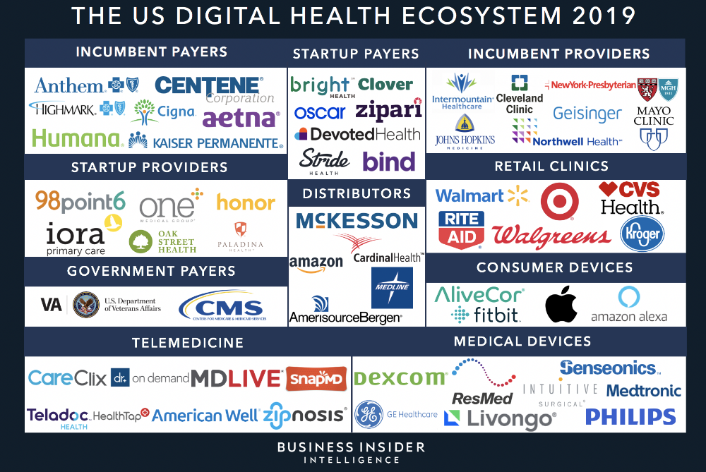 Digital Health Ecosystem Report The top startups and