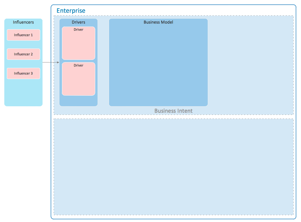 This diagram was created in conceptdraw pro using the enterprise enterprise architecture diagrams solution extends conceptdraw pro software with templates samples and library of vector stencils for drawing the diagrams wajeb Choice Image
