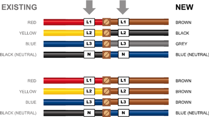 Australian Electrical Wiring Colours.