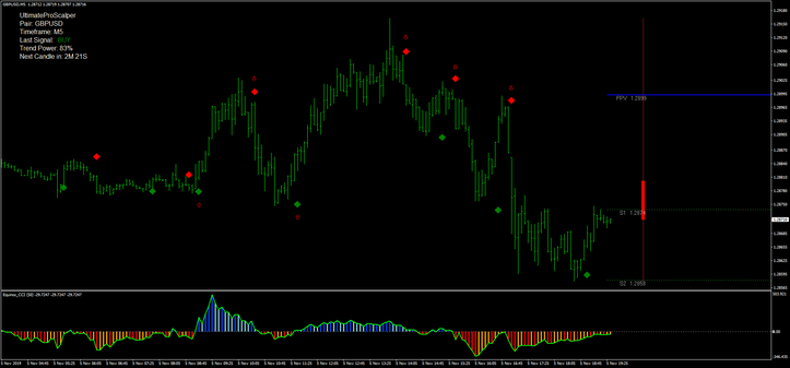 Ultimate Pro Scalping With Cci Forex Strategies Forex Resources Forex Trading Free Forex Trad Forex Strategy High Frequency Trading Forex Trading Signals