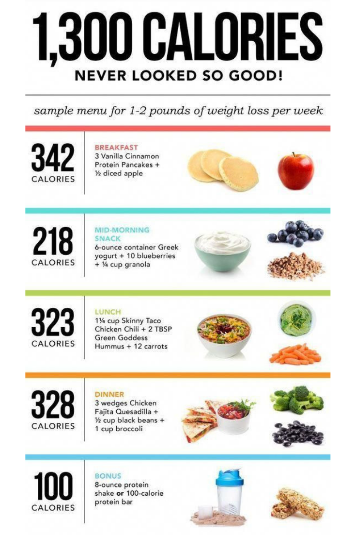 recommended fat intake for 1300 calorie diet