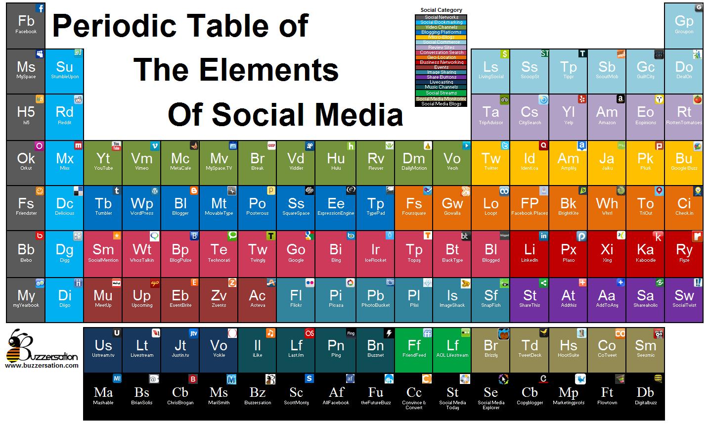 Tabla periodica de elementos de medios sociales social media tabla periodica de elementos de medios sociales urtaz Choice Image