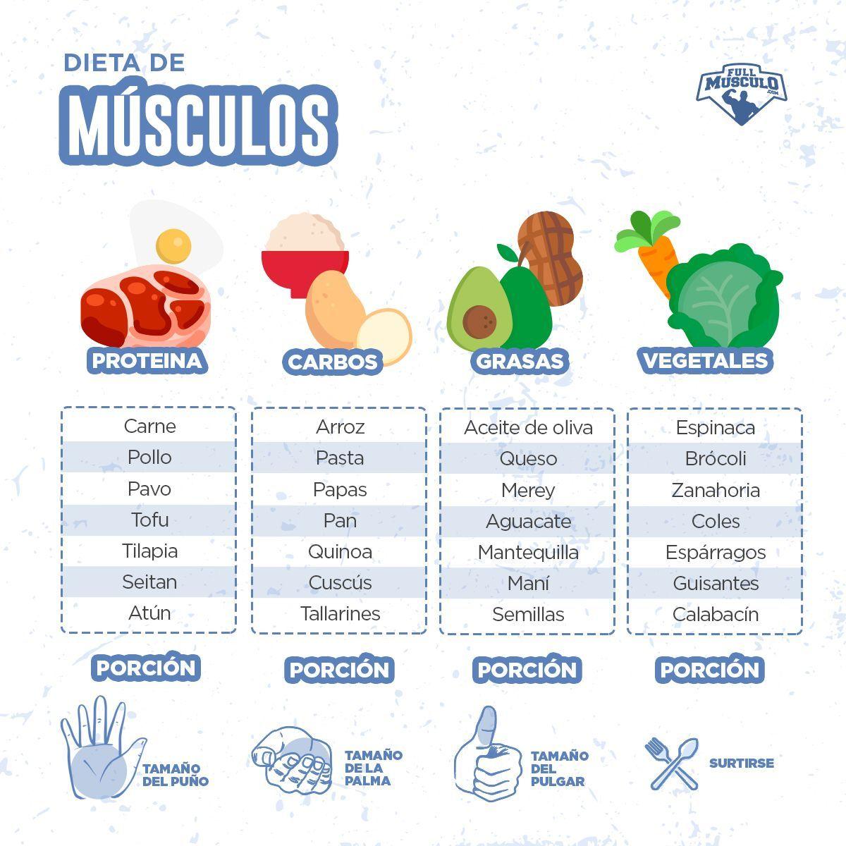 Una Dieta Para Ganar Masa Muscular Que Te Garantizara Obtener Excelentes Alimentos Aumentar Masa Muscular Dietas Para Masa Muscular Comidas Para Entrenamiento