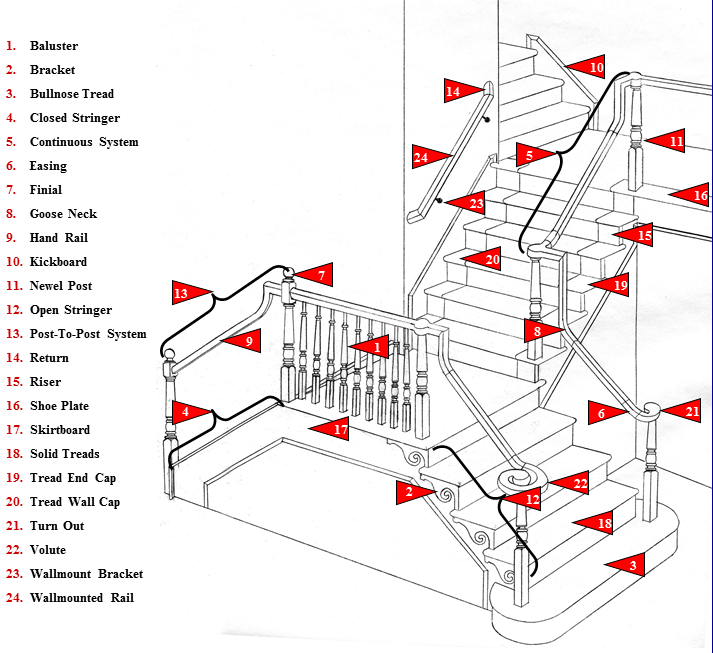 Stair Parts List Wood Stairs Stair Parts Wood Stairs Wood Railings For Stairs