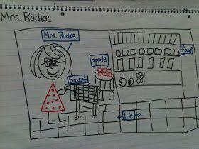 Kreative in Kinder: Writer's Workshop Labeling!