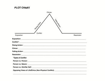 Detailed plot chart template for students to label any story also includes an example the most dangerous game with teacher    rh pinterest
