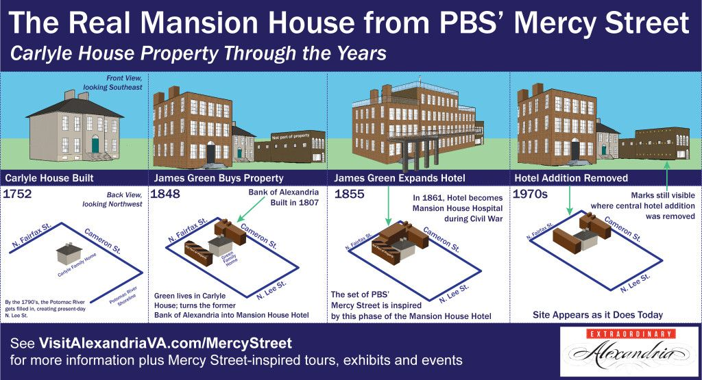 The Real Mansion House From Pbs Mercy Street Mercy Street