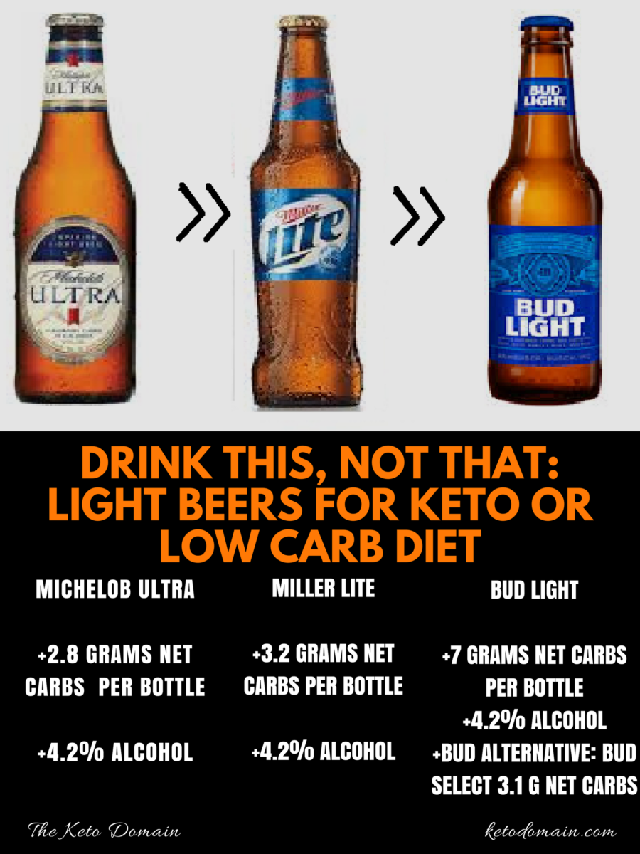 Drink This Not That Light Beers Beer Keto And Bud Ideas