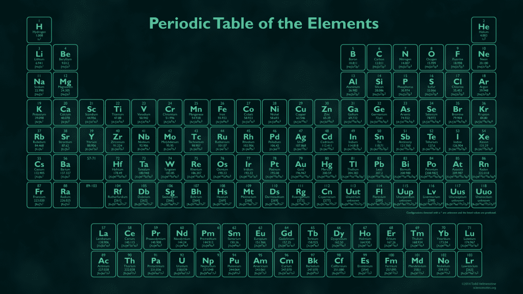New Element Names Announced by the IUPAC Periodic table