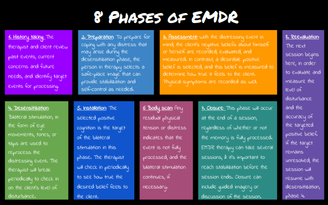8 phases of emdr therapy subscribe to lifes learnings blog at 8 phases of emdr therapy subscribe to lifes learnings blog at http solutioingenieria Choice Image