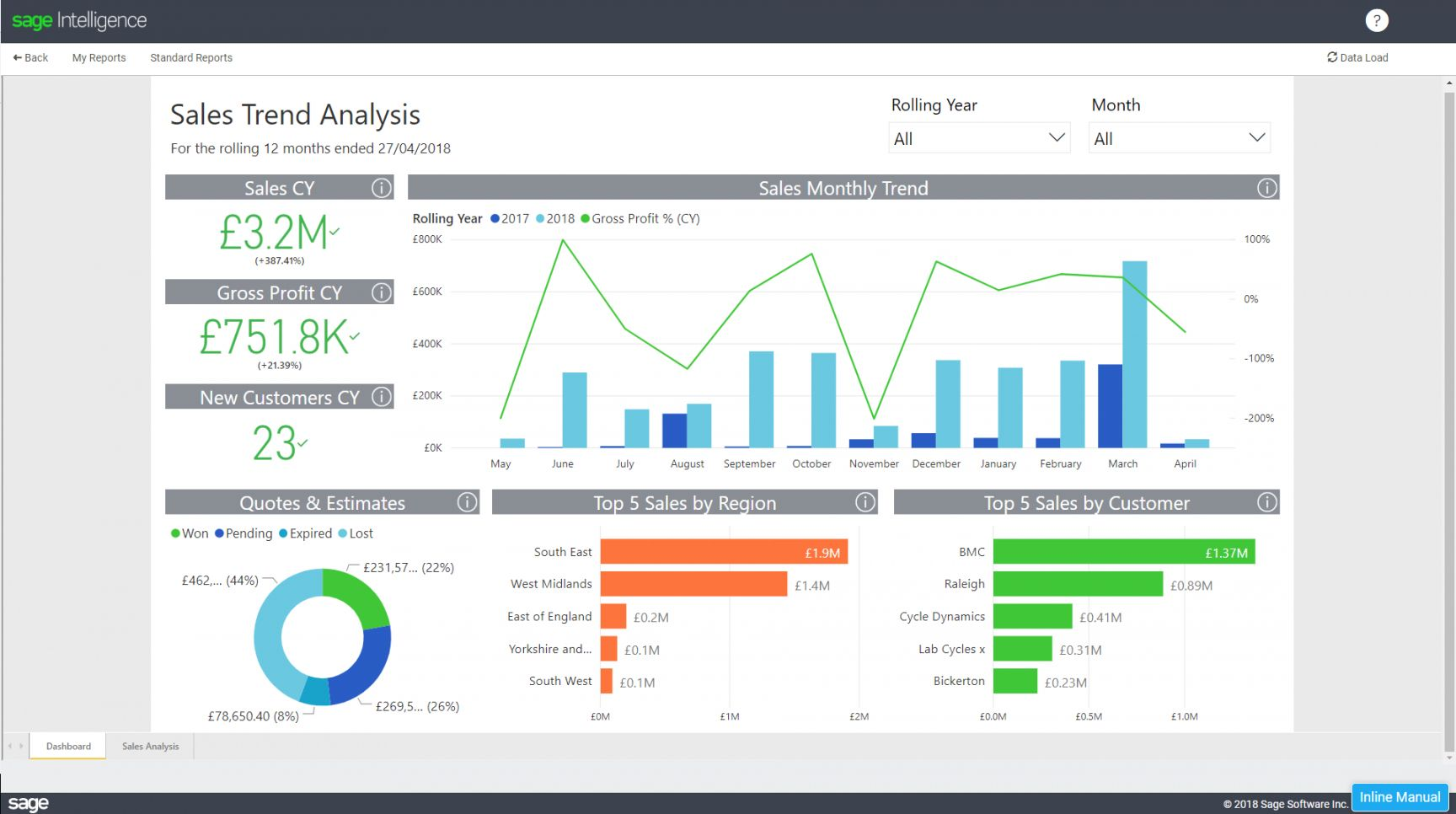 Sales Trend Analysis Excel Template In 2020 Excel Templates