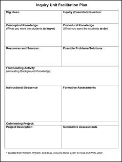 inquiry based learning lesson plan template.html