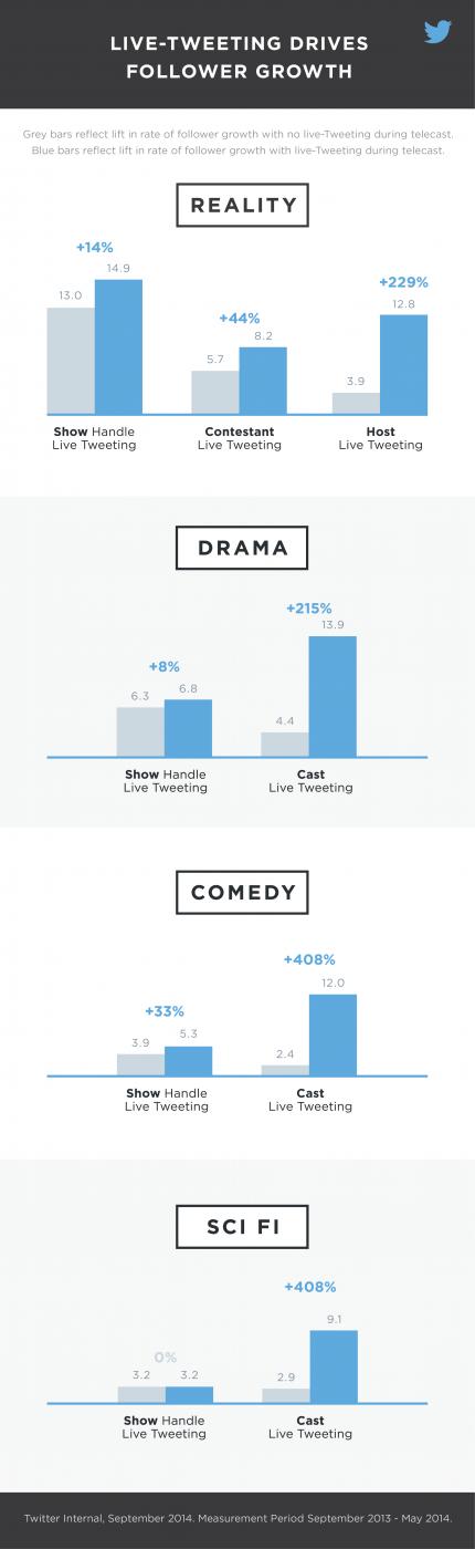Hoch effektiv: Live Tweeting - Quelle: blog.twitter.com  https://blog.twitter.com/2014/study-live-tweeting-lifts-tweet-volume-builds-a-social-audience-for-your-show