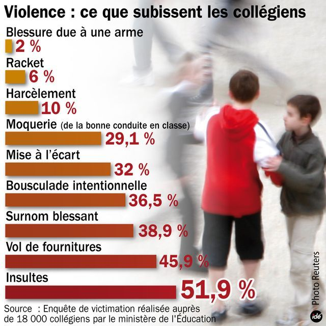 Favori CestFranc: Les violences scolaires en classe de FLE | Harcèlement  SV05