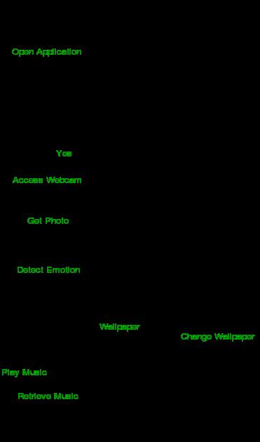 مخطط النشاط في لغة النمذجة الموحدة Uml Activity Diagramsأين يمكن استخدام مخططات النشاط Where To Use Activity Diagrams مكونات مخطط Activity Diagram Diagram Map