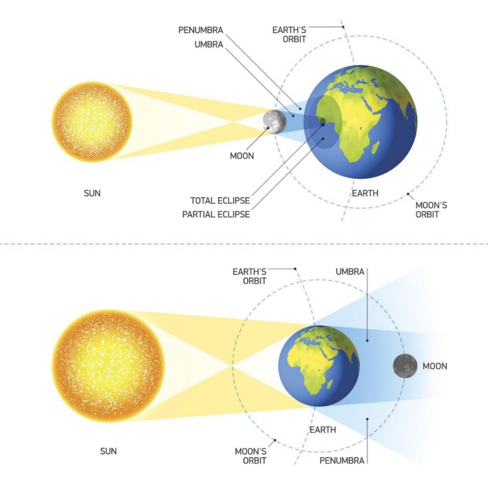 Solar Eclipse Diagram Lunar Eclipse Diagram Lunar Eclipse Solar Eclipse