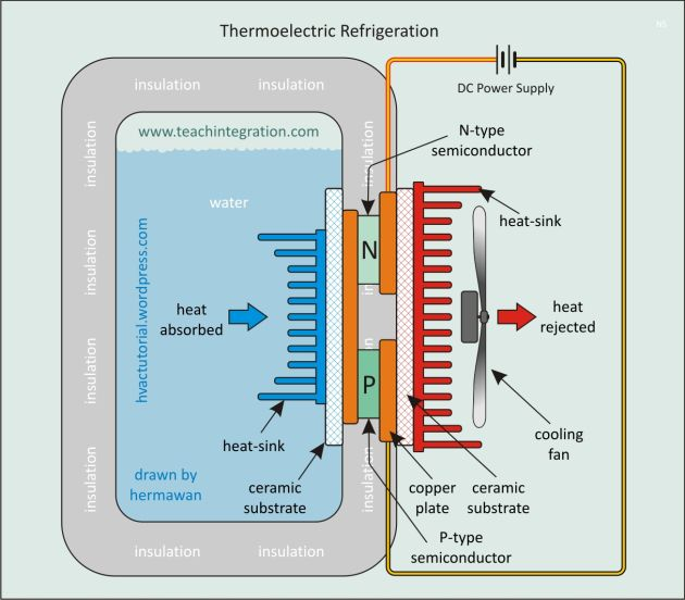 Thermoelectric Thermoelectric Generator Refrigeration And Air Conditioning Atmospheric Water Generator
