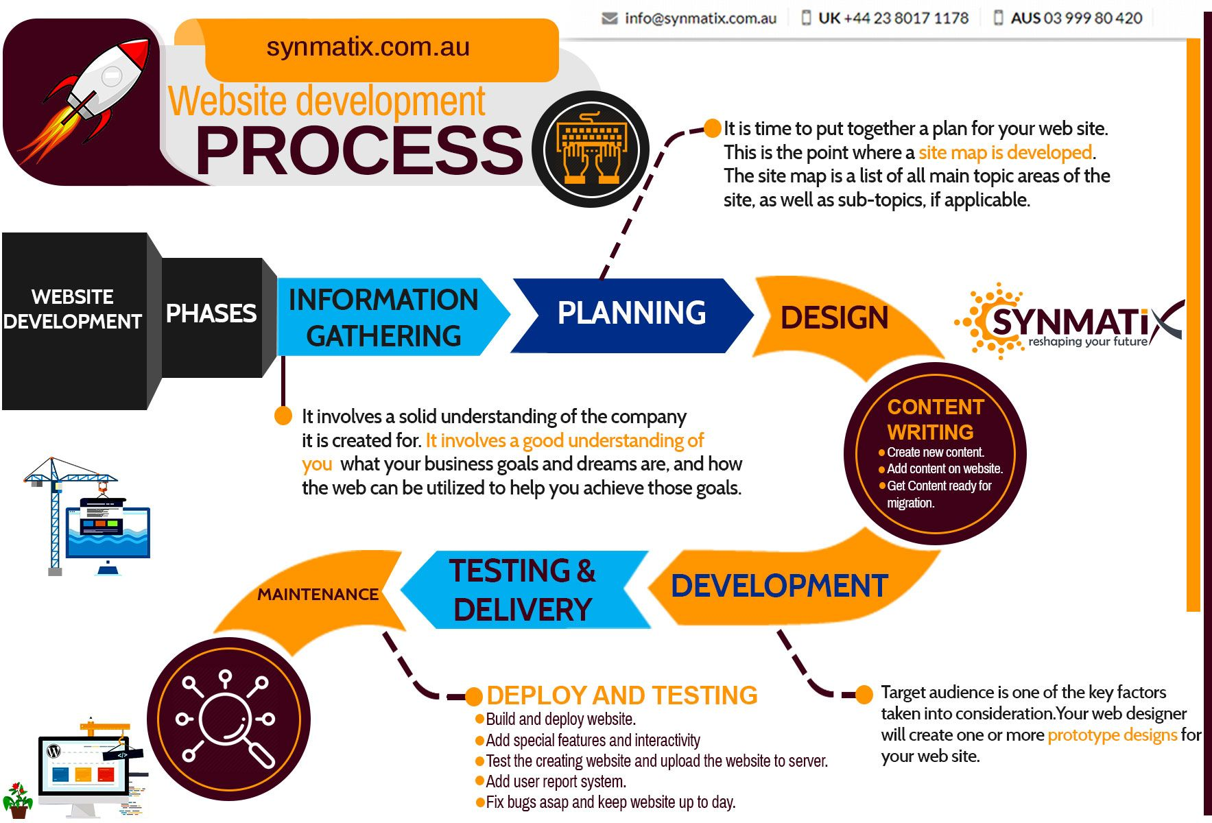 Complete process of web development - Synmatix offers