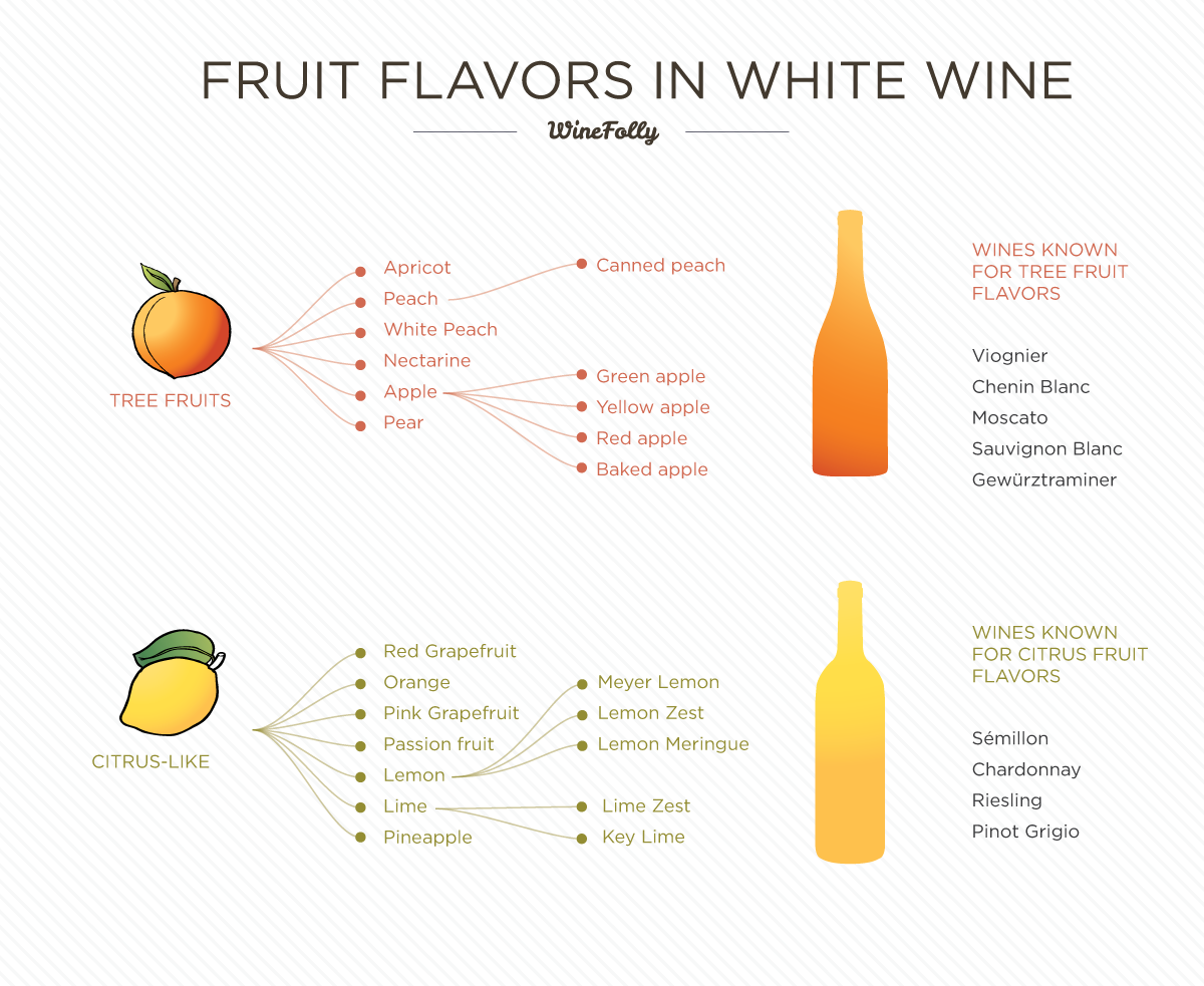 Identifying Flavors In Wine
