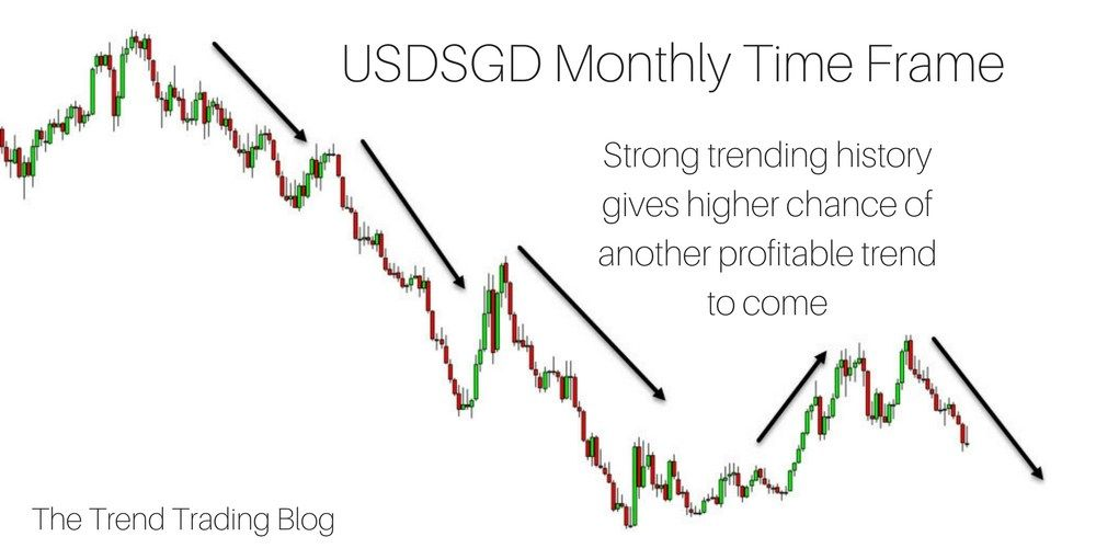 Usdsgd Showing A Strong Trending History This Will Increase The