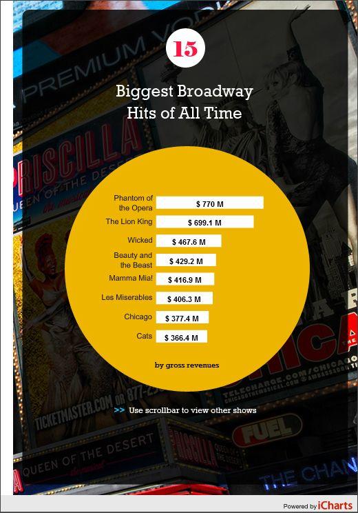 Pet Insurance Comparison Insurance Comparison Infographic Big Show