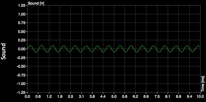 Oscilloscope for Mac (Free)