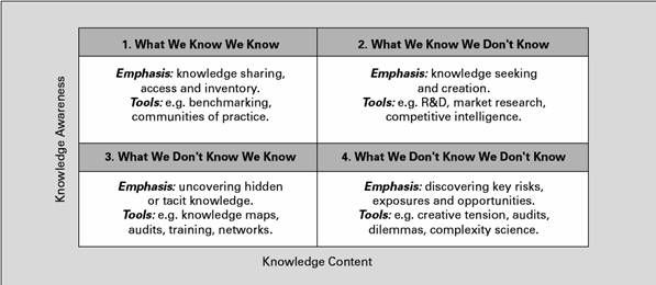 Quadrants Of Knowledge Gap Analysis And Knowledge Mapping