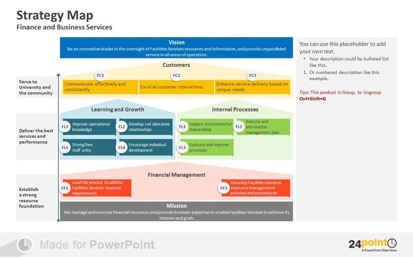 Examples of how to visualize strategy map in PowerPoint