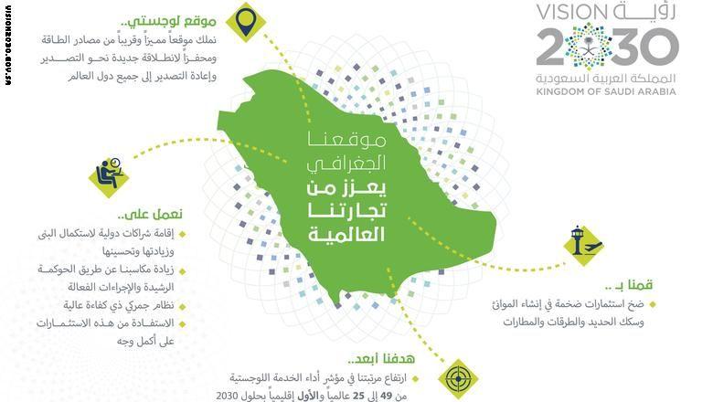 بالصور رؤية السعودية 2030 تشرح استراتيجية المستقبل عبر الانفوجرافيك Infographic Map Words