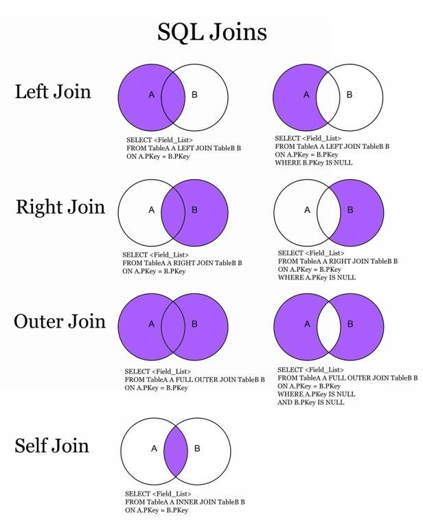 Database Joins Venn Diagram Google Search Oracle Sql Sql Join Sql