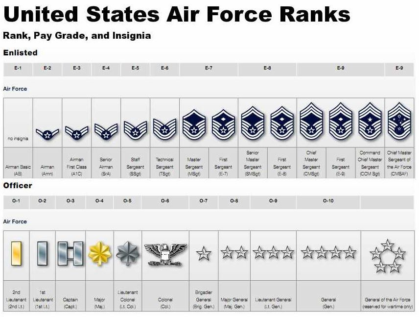 Air Force Ranks table as well as things you need to know