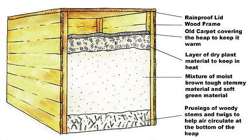 composting pile design