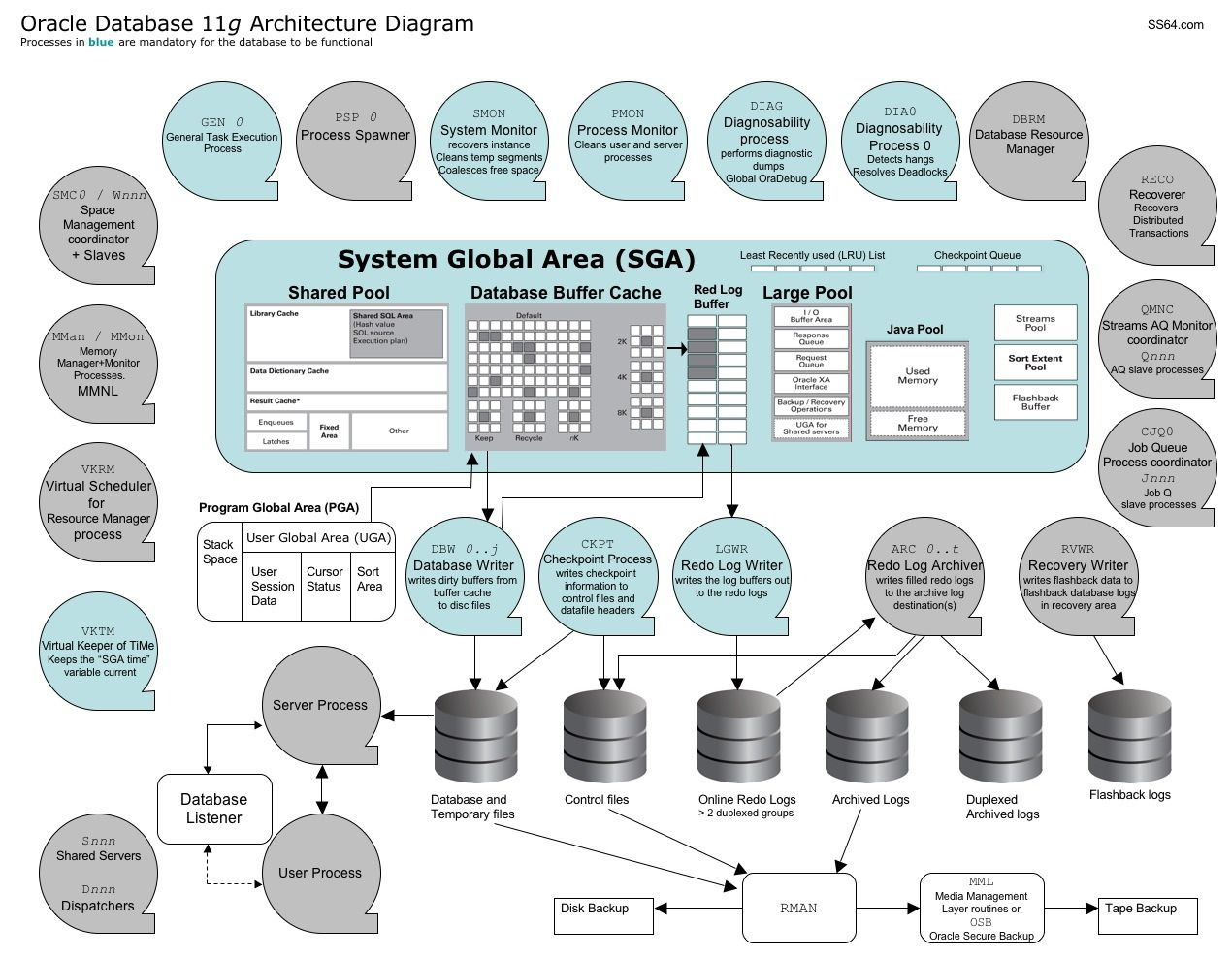 #Oracle #database 11g Architecture Diagram