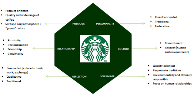 Brand Identity Prism For Starbucks Brand Identity Guidelines Brand Identity Brand Strategy