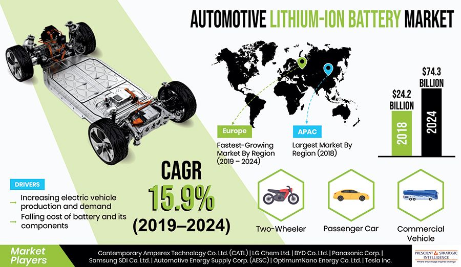 Automotive lithiumion battery market analysis report