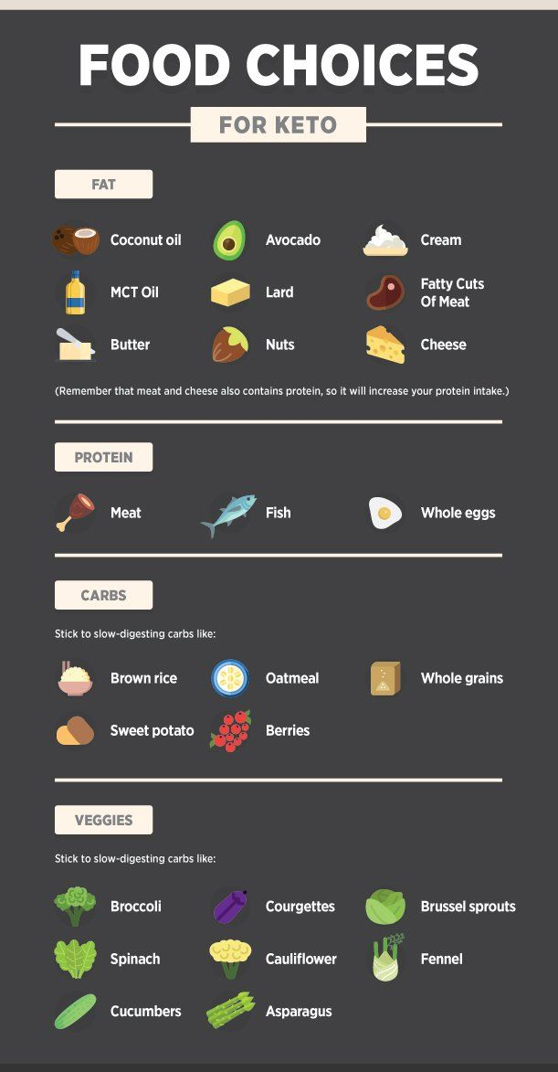 Food Choices For Keto Cycle Diet Https Muscleandcuts Com Keto Cycle Diet Ketodietfood Keto Diet Food List Ketosis Diet Ketogenic Diet For Beginners