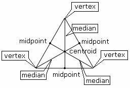 Median of a Triangle is a line segment joining a vertex of