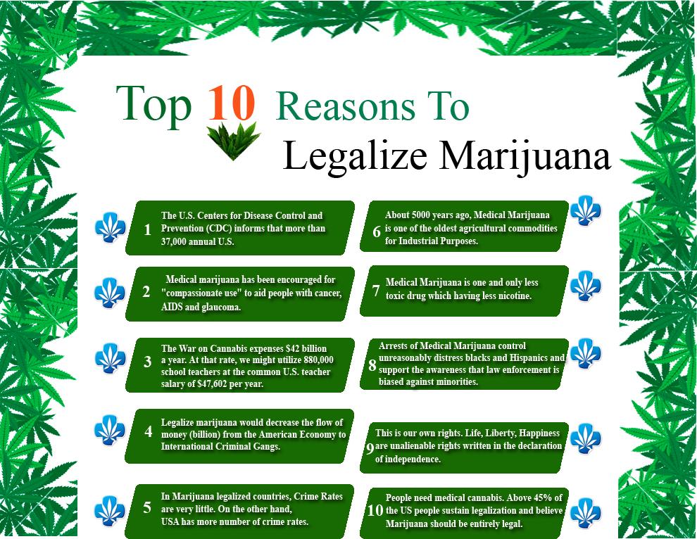 marijuana should be essay