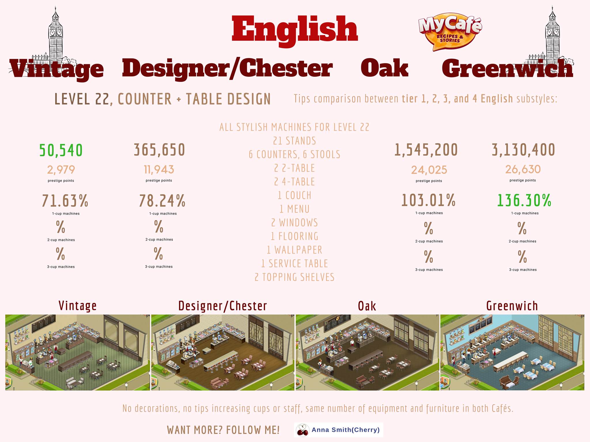 My Cafe Game English Styles Comparison Vintage Designer Chester