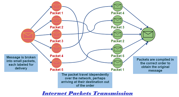 Internet Packet Definition Explanation Packet Switching Internet Packet