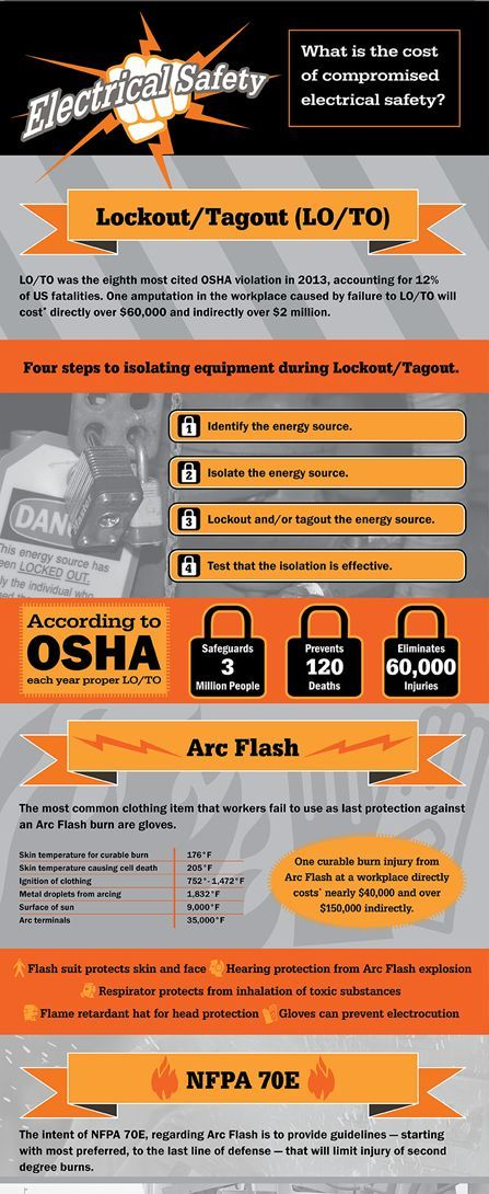 Electrical safety infographic (With images) Electrical