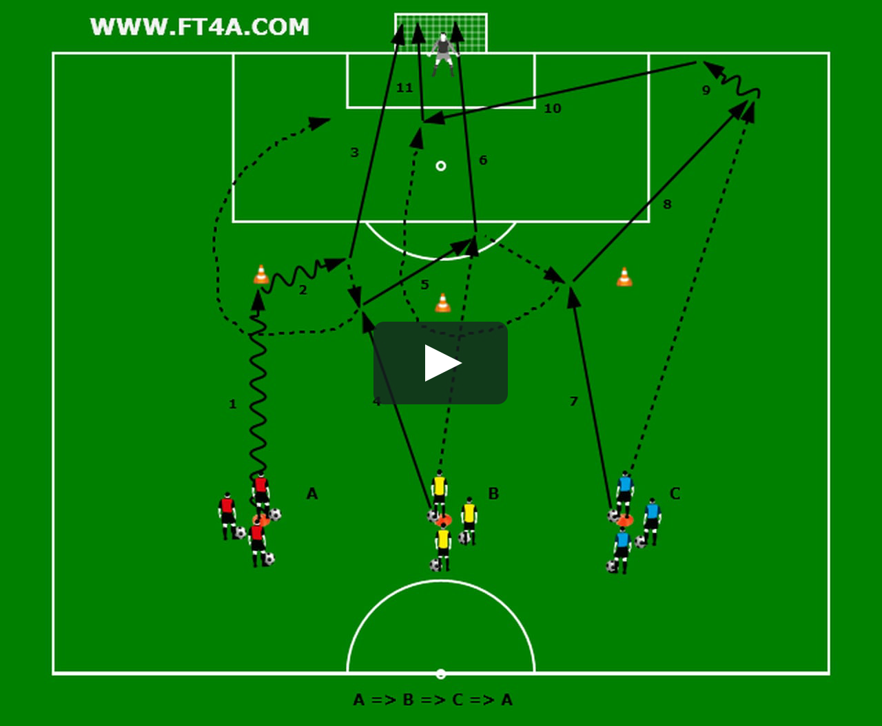 This Is Scoring 2 By Footballtraining4all On Vimeo The Home For High Quality Videos And The People Who Love Them Soccer Drills Soccer Soccer Training