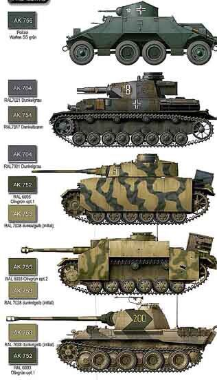 Panzerwaffe | WW2 Tank colours and markings | Panzer