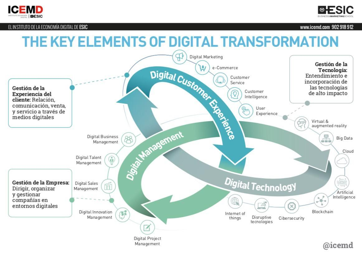 Linkedin Digital Transformation Digital Enterprise Digital Strategy