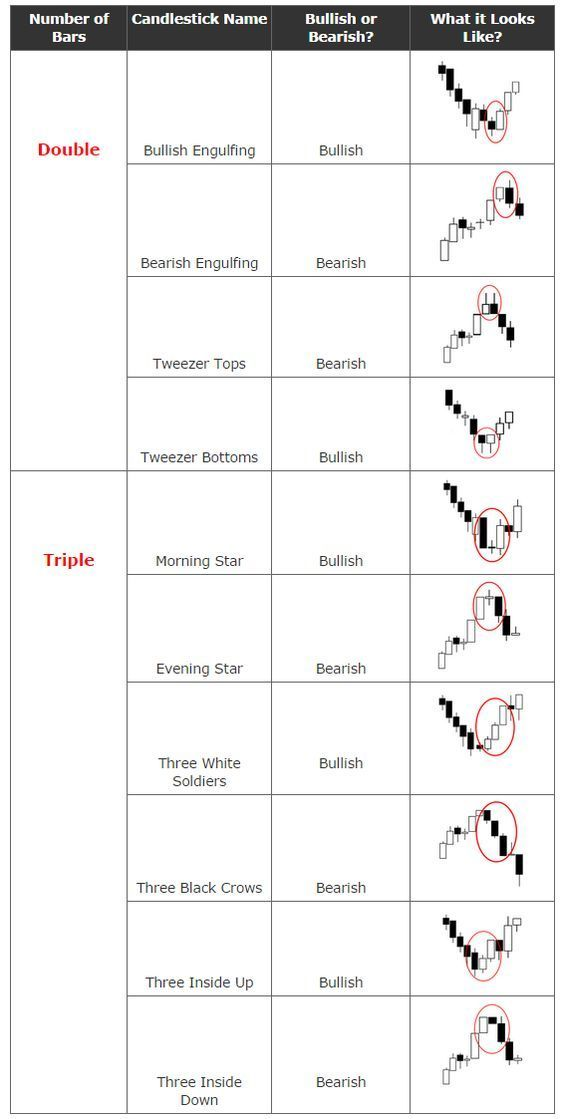 Image result for candlestick patterns cheat sheet More on trading - how do i make a profit and loss statement