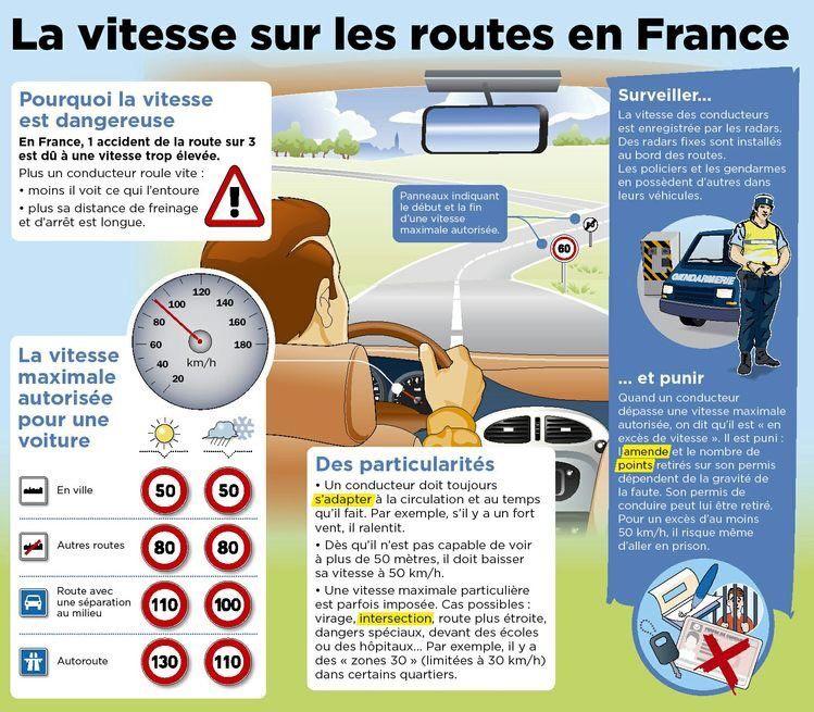 La route : vocabulaire , signalisation routière , sécurité routière | Apprendre le code ...
